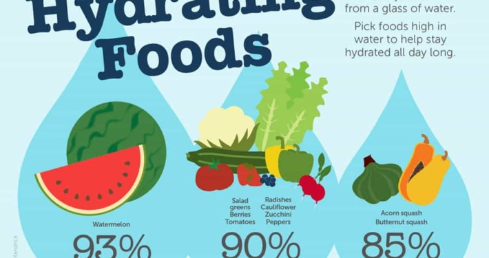 Hydrating Foods Info